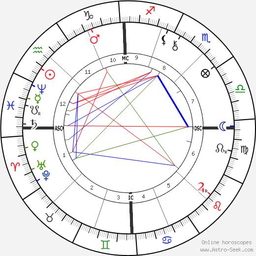 Вирджиния Цукки Virginia Zucchi день рождения гороскоп, Virginia Zucchi Натальная карта онлайн