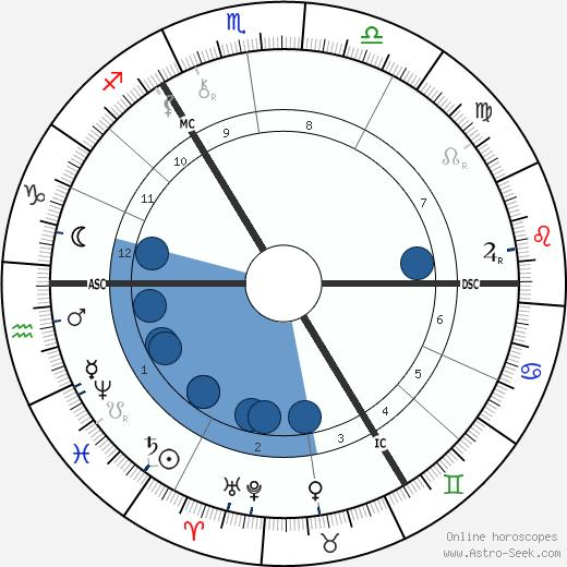 Alfred von Tirpitz wikipedia, horoscope, astrology, instagram