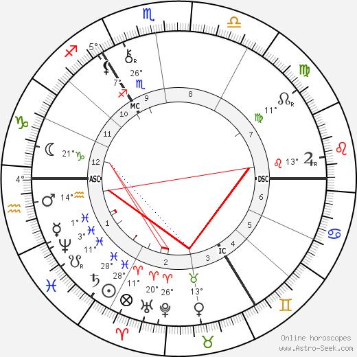Alfred von Tirpitz birth chart, biography, wikipedia 2019, 2020