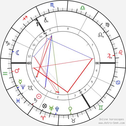Alfred von Tirpitz birth chart, Alfred von Tirpitz astro natal horoscope, astrology