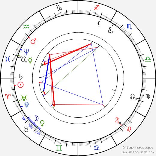 František Adolf Šubert tema natale, oroscopo, František Adolf Šubert oroscopi gratuiti, astrologia