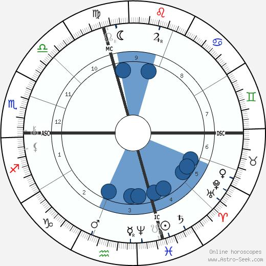 Luther Burbank wikipedia, horoscope, astrology, instagram