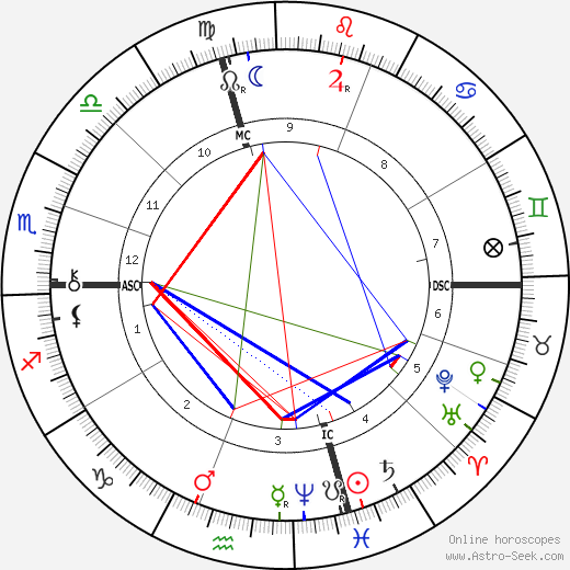 Luther Burbank birth chart, Luther Burbank astro natal horoscope, astrology