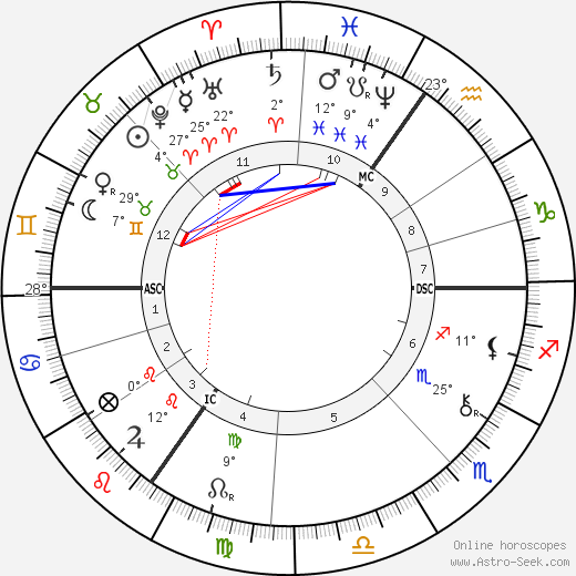 Christian Felix Klein birth chart, biography, wikipedia 2018, 2019