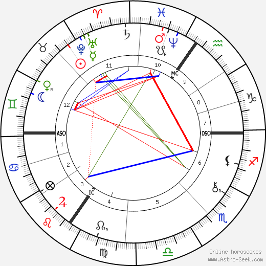 Christian Felix Klein astro natal birth chart, Christian Felix Klein horoscope, astrology