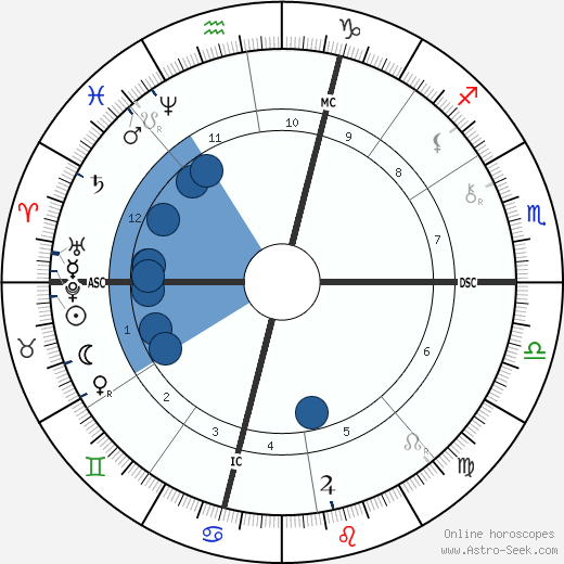 Joseph Simon Gallieni wikipedia, horoscope, astrology, instagram
