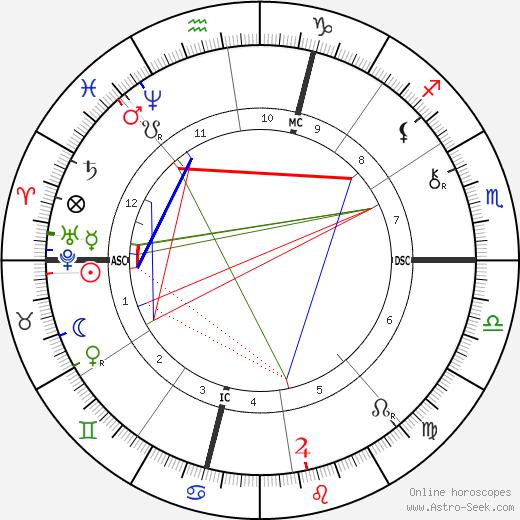 Joseph Simon Gallieni tema natale, oroscopo, Joseph Simon Gallieni oroscopi gratuiti, astrologia