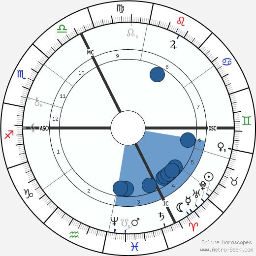 Oskar Hertwig wikipedia, horoscope, astrology, instagram