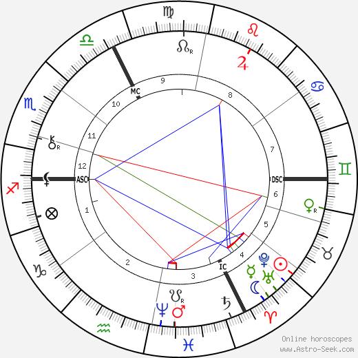 Oskar Hertwig tema natale, oroscopo, Oskar Hertwig oroscopi gratuiti, astrologia