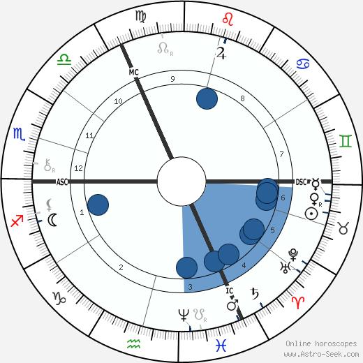George W. Lippert wikipedia, horoscope, astrology, instagram