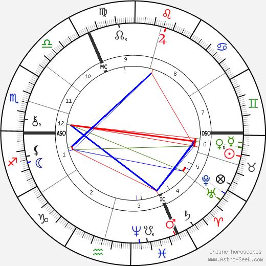 George W. Lippert birth chart, George W. Lippert astro natal horoscope, astrology