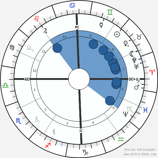 Georges Porto-Riche wikipedia, horoscope, astrology, instagram