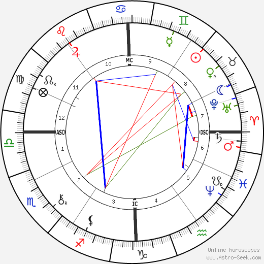 Georges Porto-Riche birth chart, Georges Porto-Riche astro natal horoscope, astrology