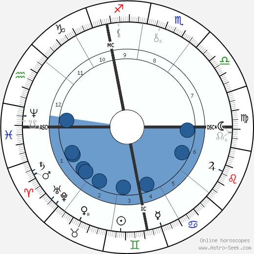 Lorenz Adlon wikipedia, horoscope, astrology, instagram