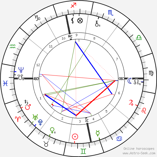 Lorenz Adlon birth chart, Lorenz Adlon astro natal horoscope, astrology