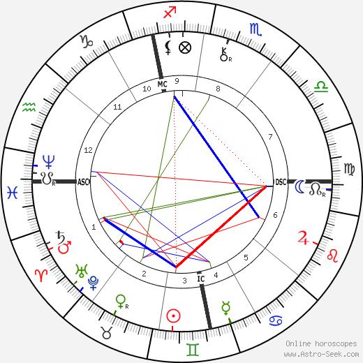 Лоренц Адлон Lorenz Adlon день рождения гороскоп, Lorenz Adlon Натальная карта онлайн