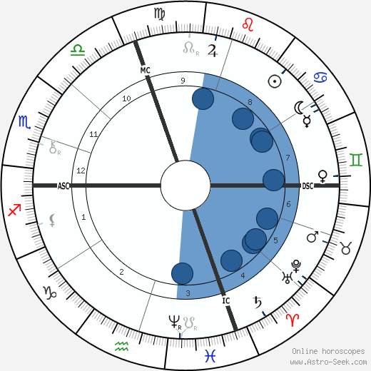 Ferdinand Brunetière horoscope, astrology, sign, zodiac, date of birth, instagram