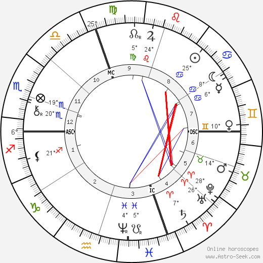 Ferdinand Brunetière birth chart, biography, wikipedia 2019, 2020
