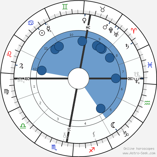 William Thomas Stead wikipedia, horoscope, astrology, instagram