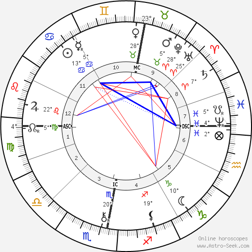 William Thomas Stead birth chart, biography, wikipedia 2018, 2019