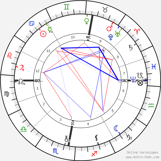 William Thomas Stead birth chart, William Thomas Stead astro natal horoscope, astrology