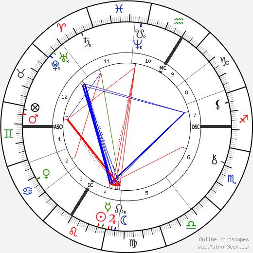 Benjamin Godard tema natale, oroscopo, Benjamin Godard oroscopi gratuiti, astrologia