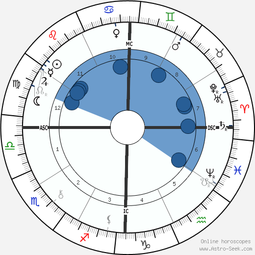 Joaquim Nabuco wikipedia, horoscope, astrology, instagram
