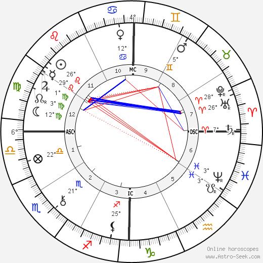 Joaquim Nabuco birth chart, biography, wikipedia 2018, 2019