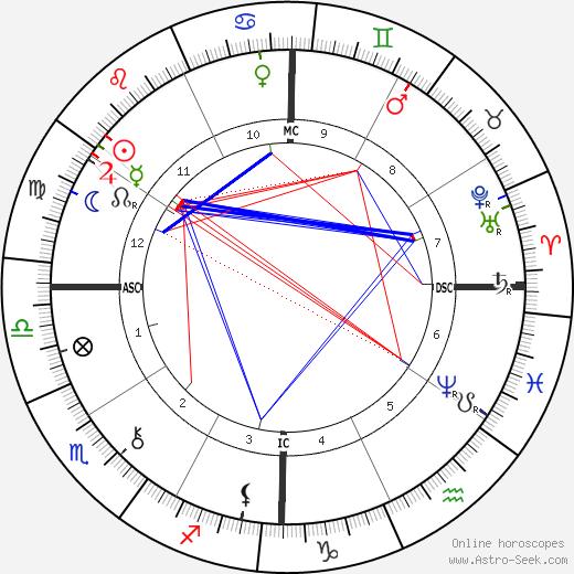 Joaquim Nabuco astro natal birth chart, Joaquim Nabuco horoscope, astrology