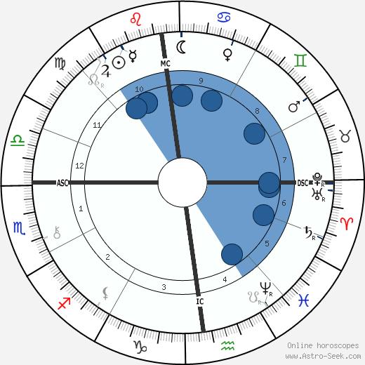 Sibylle Riqueti de Mirabeau wikipedia, horoscope, astrology, instagram