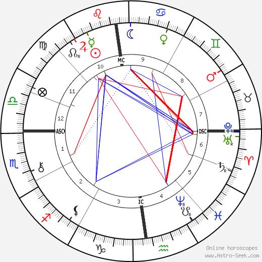 Жип Sibylle Riqueti de Mirabeau день рождения гороскоп, Sibylle Riqueti de Mirabeau Натальная карта онлайн
