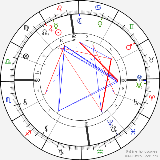Sibylle Riqueti de Mirabeau birth chart, Sibylle Riqueti de Mirabeau astro natal horoscope, astrology