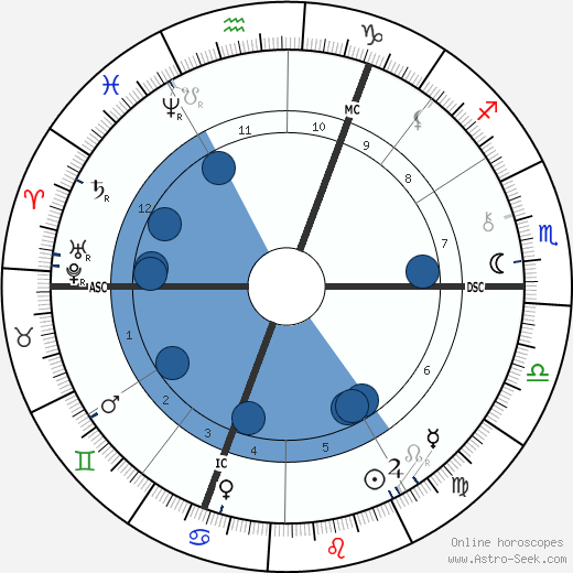 William E. Henley wikipedia, horoscope, astrology, instagram