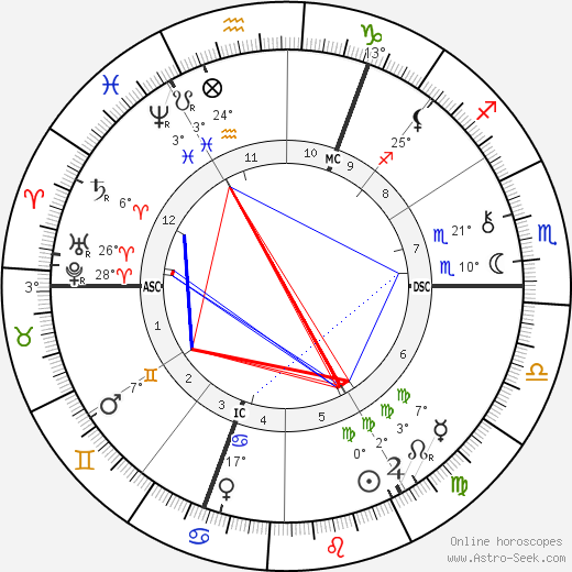 William E. Henley birth chart, biography, wikipedia 2018, 2019