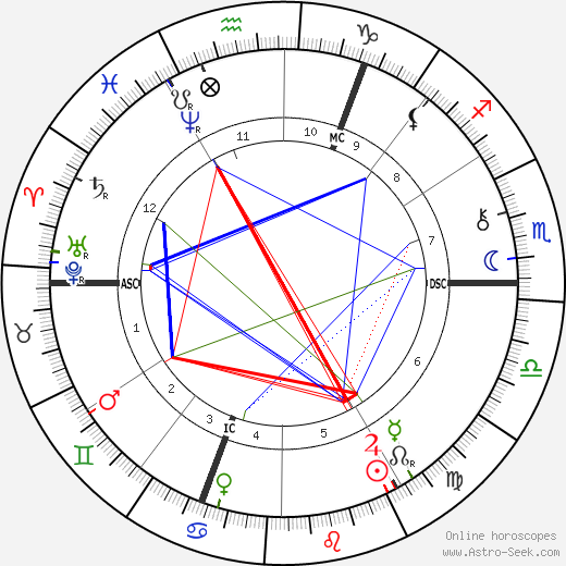 William E. Henley astro natal birth chart, William E. Henley horoscope, astrology