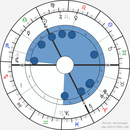 Edmund Gosse wikipedia, horoscope, astrology, instagram