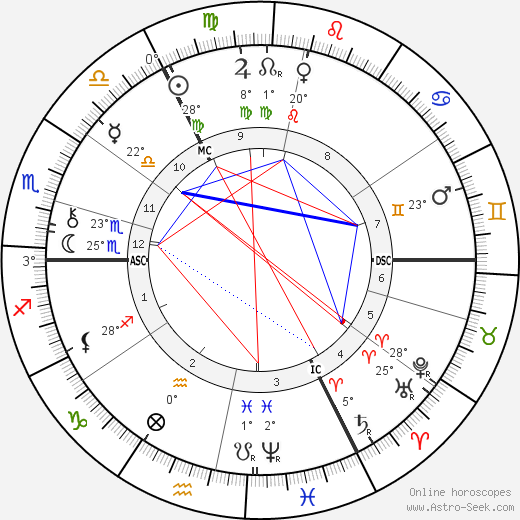 Edmund Gosse birth chart, biography, wikipedia 2017, 2018