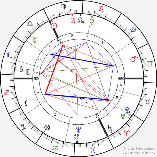 Edmund Gosse astro natal birth chart, Edmund Gosse horoscope, astrology