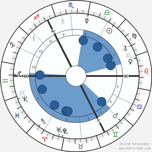 Emile Claus wikipedia, horoscope, astrology, instagram