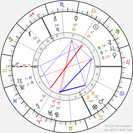 Emile Claus birth chart, biography, wikipedia 2018, 2019
