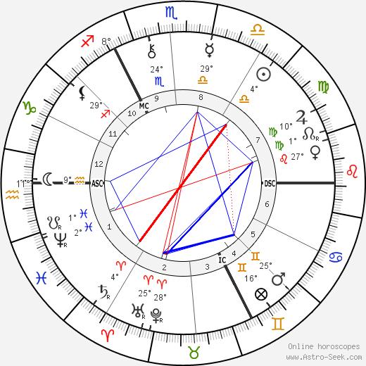 Emile Claus birth chart, biography, wikipedia 2019, 2020