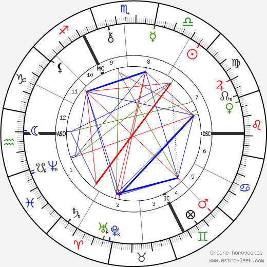 Emile Claus astro natal birth chart, Emile Claus horoscope, astrology