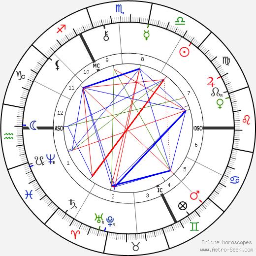 Emile Claus tema natale, oroscopo, Emile Claus oroscopi gratuiti, astrologia
