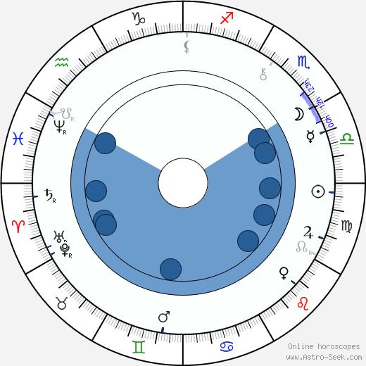 Josef Boleslav Pecka wikipedia, horoscope, astrology, instagram