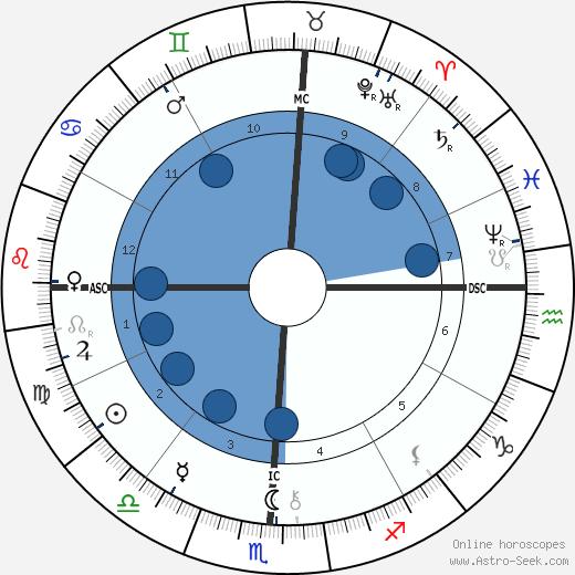 Maurice Barrymore wikipedia, horoscope, astrology, instagram