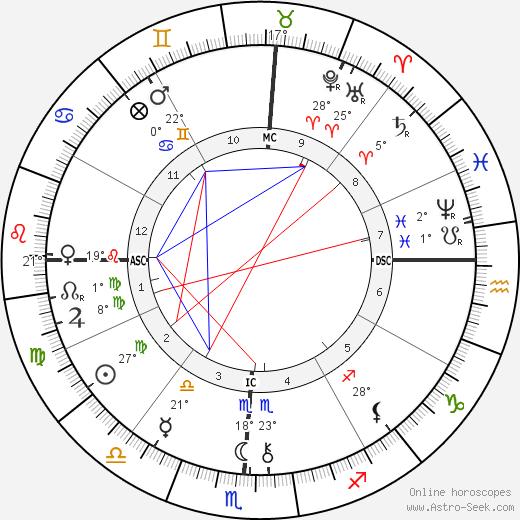 Maurice Barrymore birth chart, biography, wikipedia 2019, 2020