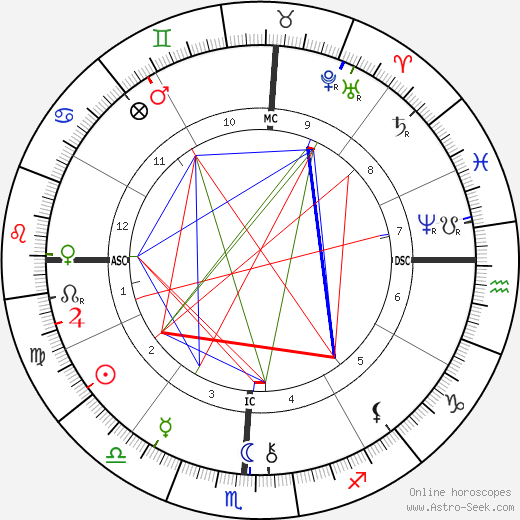 Maurice Barrymore birth chart, Maurice Barrymore astro natal horoscope, astrology
