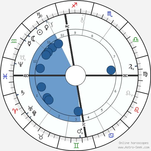Frederick York Powell wikipedia, horoscope, astrology, instagram