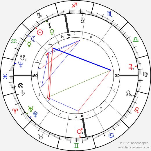Frederick York Powell день рождения гороскоп, Frederick York Powell Натальная карта онлайн
