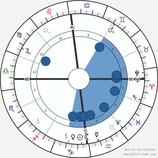 Jean de Reszke wikipedia, horoscope, astrology, instagram